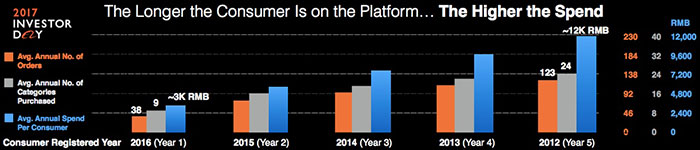 The-longer-the-consumer-is-on-the-platform,-the-highter-the-spending